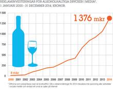 Investeringarna i alkoholreklam har mer än fördubblats på fem år