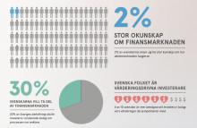 Var fjärde svensk skulle vilja investera i onoterade aktier om det var lättare