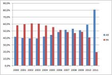 Rekordstark start på året för nyföretagandet