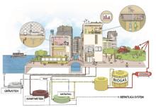 Vinnova bidrar med fyra miljoner till ny testbädd inom vatten och avfall i Helsingborg
