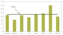 Kommentar: Skattereform i USA vil være godt nyt for aktiemarkedet