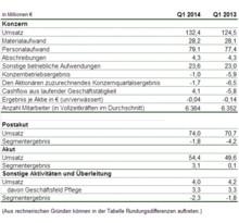 MediClin erzielte im 1. Quartal 2014 einen deutlichen Umsatzanstieg und Ergebnisverbesserung gegenüber dem entsprechenden Vorjahresquartal
