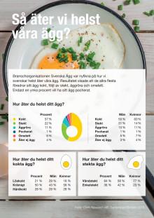 Så äter vi helst våra ägg