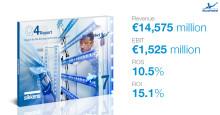 AkzoNobel levererar förbättrade resultat för 2017; bekräftar finansiell vägledning för 2020