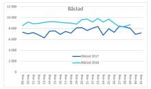 Båstad maj vattenförbrukning 2017 och 2018
