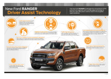 Ranger Driver Assist