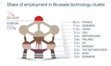 Buitenlandse bedrijven zorgen voor 9 op de 10 Brusselse technologiejobs