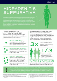 Hidradenitis suppurativa infograafi 2015