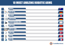 10 most amazing robotic arms - Are you ready to adopt one?