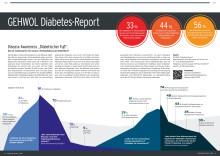 GEHWOL Diabetes-Report 2019/20: Disease Awareness