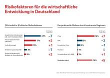 Konjunkturabkühlung: Die Rolle der Banken als Hauptfinanzierer der deutschen Wirtschaft verändert sich