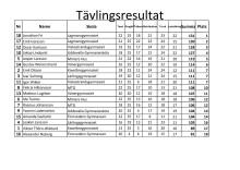 Resultatlista från dagens kvaltävling till Yrkes-SM i Borås