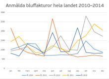 Halvering av bluffakturor förra sommaren