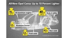 Nya Opel Corsa väger mindre än 1 000 kg