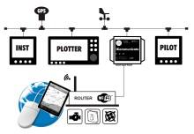 Digital Yacht a démarré la campagne kickstarter pour iKommunicate - l'internet des choses à bord