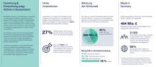 Leporello: Der Wert von AbbVies Forschung und Entwicklung für die deutsche Wirtschaft