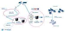 EUSANET und Eutelsat Broadband kombinieren erstmals satellitengestützte Breitbandlösung mit FTTH-Glasfasernetz