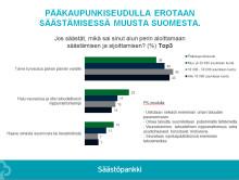 Positiivisia talousuutisia pääkaupunkiseudulta: yli 40 prosenttia uskoo oman taloutensa parantuvan