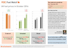 RAC Fuel Watch: October 2016 report