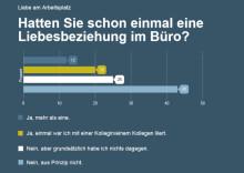 stellenanzeigen.de-Umfrage: Amors Pfeil im Büro