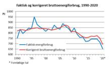 Stort fald i energiforbrug og CO2-udledning i 2020
