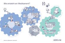 Standort Ludwigshafen_Wie entsteht ein Medikament?