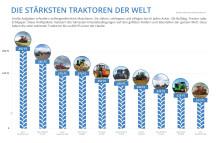 Bildergalerie: Die 10 stärksten Traktoren der Welt