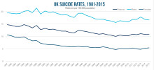 Record male suicide awareness as new stats show 3 in 4 UK suicides are men