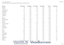Värde per kommun 2013