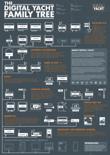 Digital Yacht Family tree