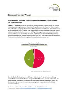 CampusFakt der Woche: Weniger als die Hälfte der Studentinnen und Studenten schafft Studium in der Regelstudienzeit