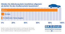 Risikofaktor Mensch: Autofahrer unterschätzen eigene Fahrfehler deutlich