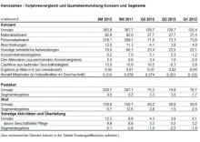 Konzernumsatz in den ersten neun Monaten 2012 um 4,4 Prozent gestiegen