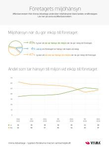 Infografik Visma Affärsbarometern hösten 2016 Miljö