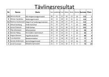 Resultatlista från kvaltävling i Värnamo