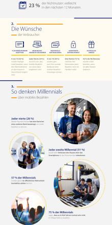 Factsheet zum mobilen Bezahlen