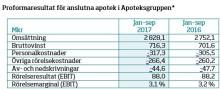 Stark utveckling av Apoteksgruppen trots fortsatt hård konkurrens.