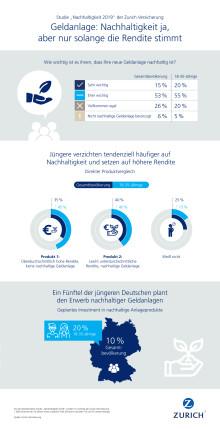 Infografiken: Nachhaltige Geldanlage