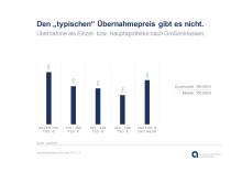 "apoBank-Analyse ""Apothekengründung 2016"":  Kaufpreise driften stark auseinander"