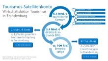 Infografik: Wirtschaftsfaktor Tourismus in Brandenburg