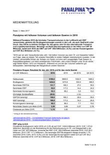 Panalpina mit höheren Volumen und tieferem Gewinn in 2016