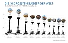 Bildergalerie: Die 10 größten Bagger der Welt