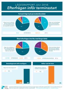 Infografik Lägesrapport: Efterfrågan vi terminsstart 2018