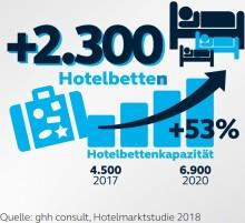 Rekordergebnis für Kiel: Touristische Jahresbilanz 2018