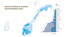 Flest Enova-millioner til Rogaland
