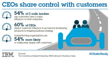 """IBM tutkimus """"The Customer-activated Enterprise"""": yritysjohtajat nostavat asiakkaan mukaan strategiatyöhön"""