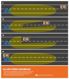 Nå kan du la Ford-frontlyktene lyse for fullt –  de vil likevel ikke blende møtende sjåfører