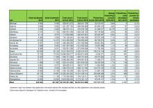Bilaga: Statistik skuldsättning