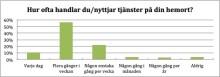 Uppsalas seniorer handlar på hemmaplan
