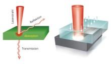 LPKF - Boosting efficiency with laser plastic welding